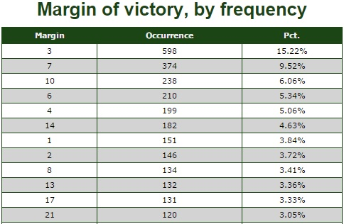 Margin of Victory Key numbers