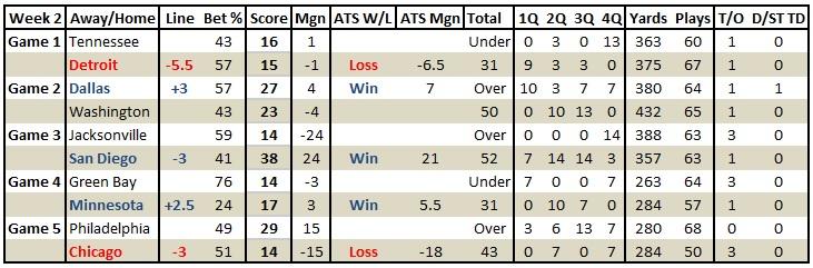week-2-results-16